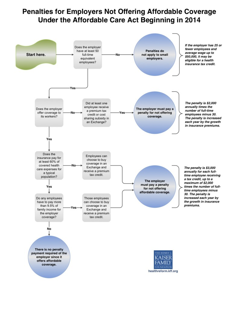 Index of wp contentuploads201305 employer penalty flow chart 791x1024g nvjuhfo Images